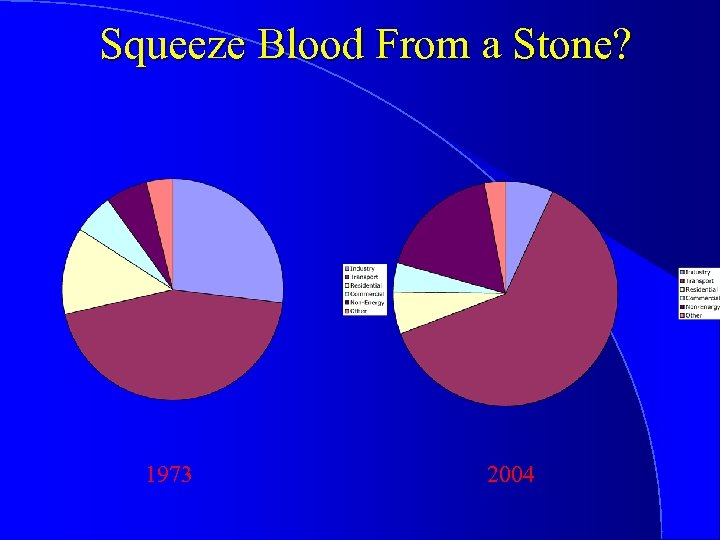 Squeeze Blood From a Stone? 1973 2004