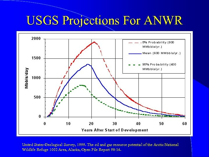 USGS Projections For ANWR United States Geological Survey, 1999. The oil and gas resource