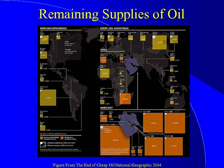 Remaining Supplies of Oil Figure From The End of Cheap Oil National Geographic 2004