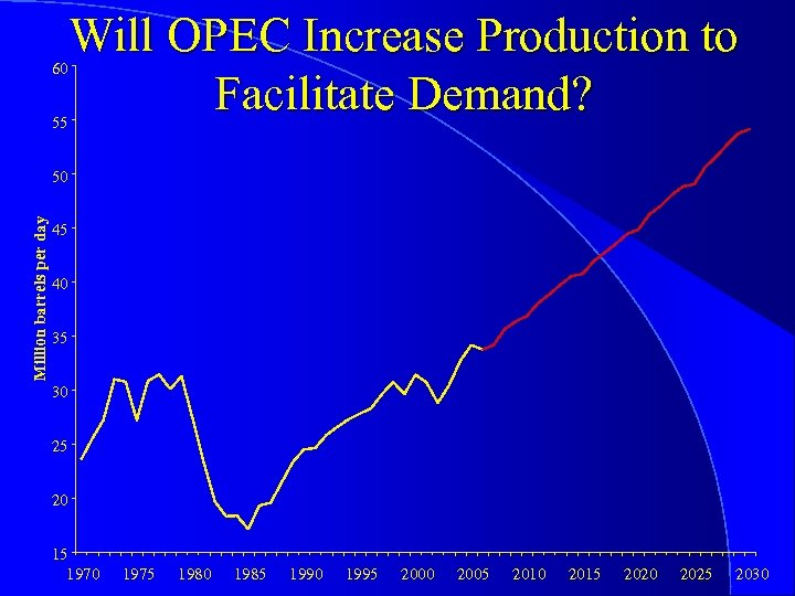 Will OPEC Increase Production to Facilitate Demand? 60 55 Million barrels per day 50