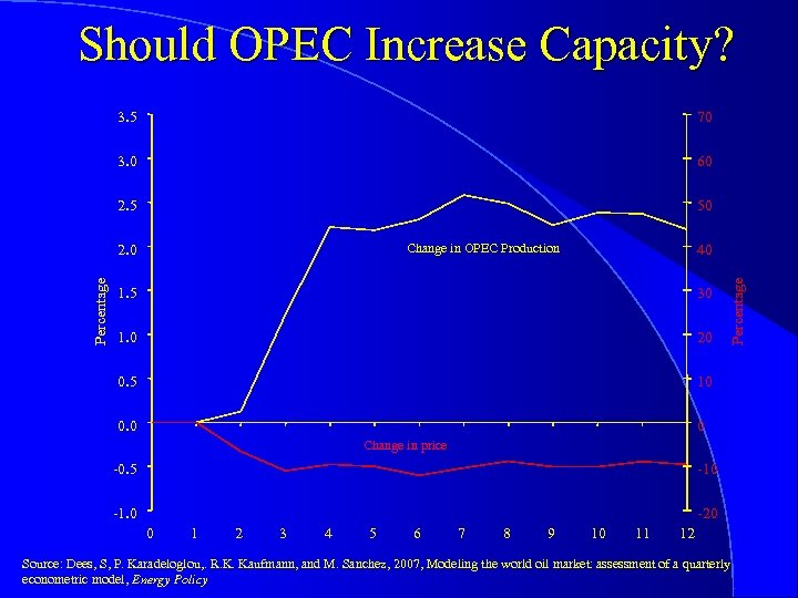 Should OPEC Increase Capacity? 3. 5 70 3. 0 60 2. 5 50 40