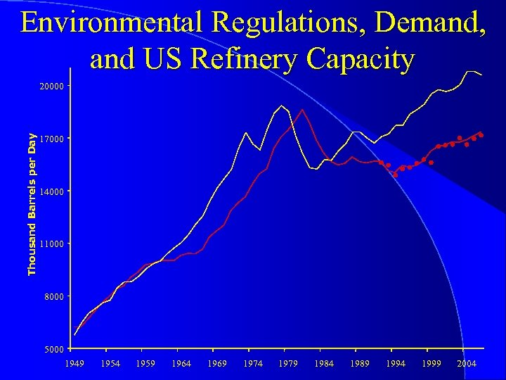 Environmental Regulations, Demand, and US Refinery Capacity Thousand Barrels per Day 20000 17000 14000