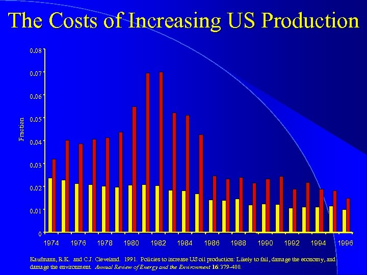The Costs of Increasing US Production 0. 08 0. 07 Fraction 0. 06 0.