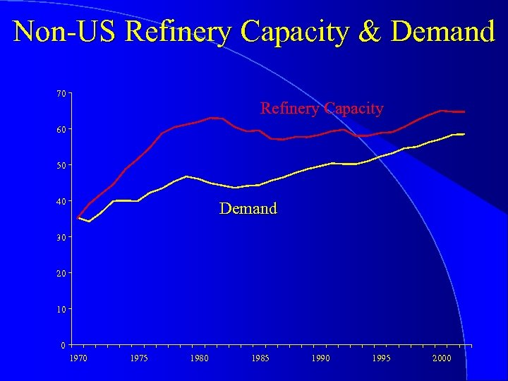 Non-US Refinery Capacity & Demand 70 Refinery Capacity 60 50 40 Demand 30 20