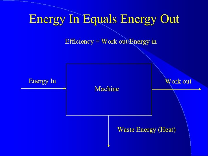 Energy In Equals Energy Out Efficiency = Work out/Energy in Energy In Machine Work
