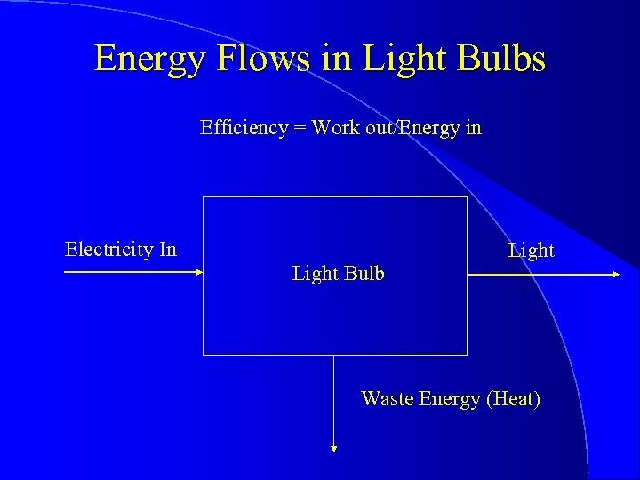 Energy Flows in Light Bulbs Efficiency = Work out/Energy in Electricity In Light Bulb
