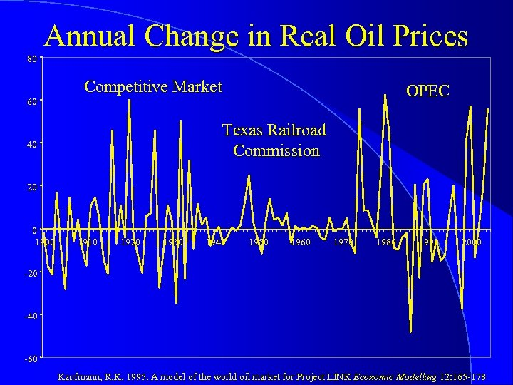 80 Annual Change in Real Oil Prices 60 Competitive Market OPEC Texas Railroad Commission
