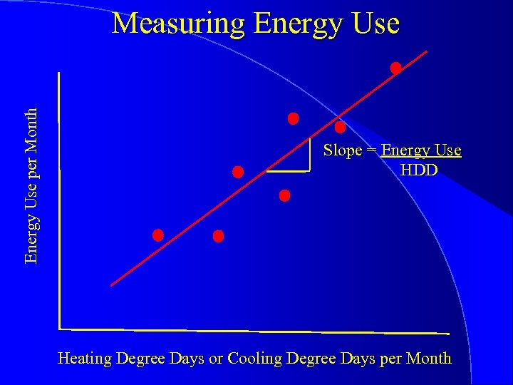 Energy Use per Month Measuring Energy Use Slope = Energy Use HDD Heating Degree