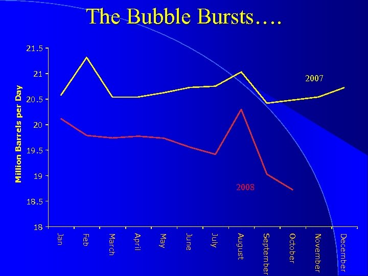 20. 5 20 19. 5 19 2008 Million Barrels per Day The Bubble Bursts….
