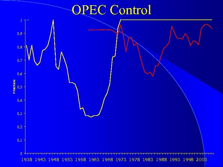 OPEC Control 1 0. 9 0. 8 0. 7 Fraction 0. 6 0. 5