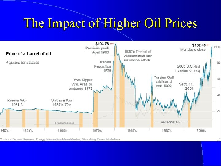 The Impact of Higher Oil Prices