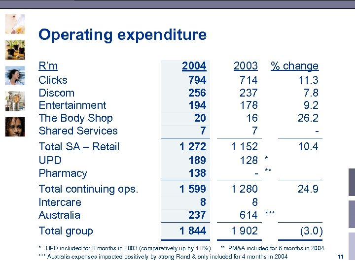 Operating expenditure R'm Clicks Discom Entertainment The Body Shop Shared Services Total SA –