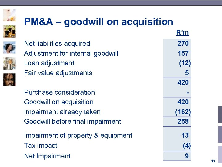 PM&A – goodwill on acquisition R'm Net liabilities acquired Adjustment for internal goodwill Loan