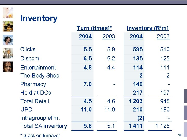 Inventory Turn (times)* 2004 2003 Inventory (R'm) 2004 2003 Clicks 5. 5 5. 9