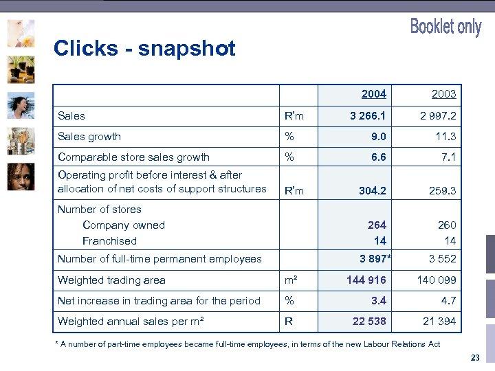 Clicks - snapshot 2004 2003 3 266. 1 2 997. 2 Sales R'm Sales