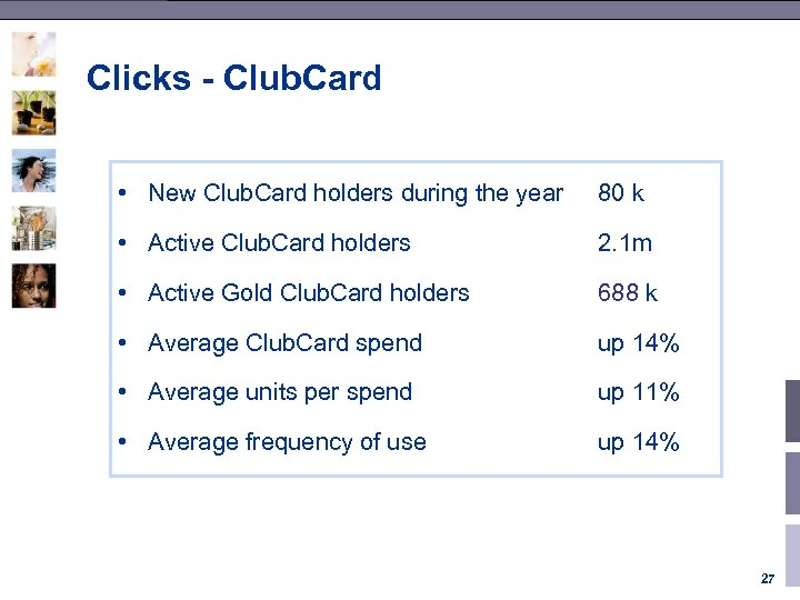 Clicks - Club. Card • New Club. Card holders during the year 80 k