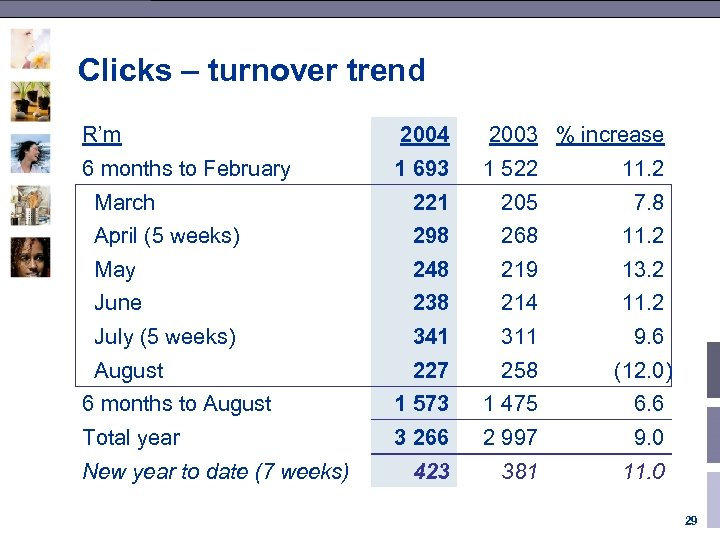 Clicks – turnover trend R'm 2004 2003 % increase 6 months to February 1