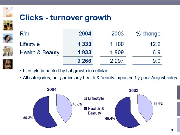 Clicks - turnover growth R'm 2004 2003 % change Lifestyle 1 333 1 188