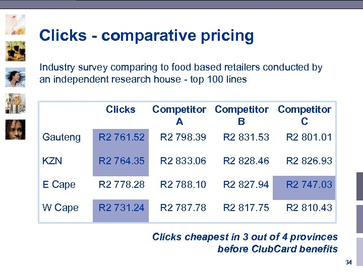 Clicks - comparative pricing Industry survey comparing to food based retailers conducted by an