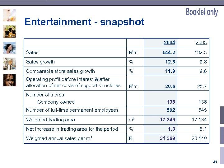 Entertainment - snapshot 2004 2003 544. 2 482. 3 Sales R'm Sales growth %
