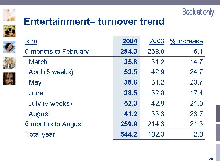 Entertainment– turnover trend R'm 2004 2003 % increase 6 months to February 284. 3