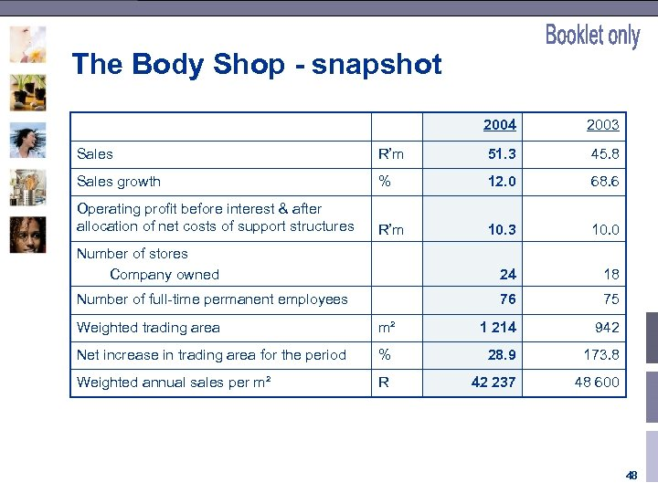 The Body Shop - snapshot 2004 2003 Sales R'm 51. 3 45. 8 Sales