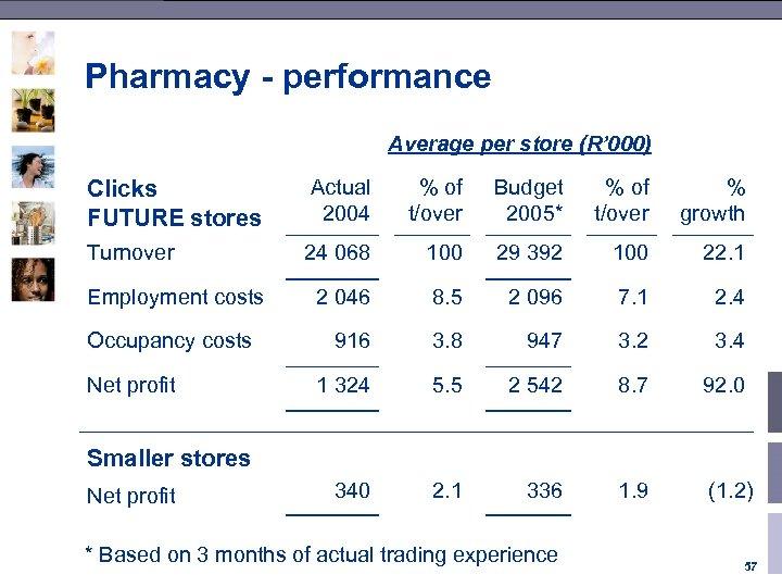 Pharmacy - performance Average per store (R' 000) Clicks FUTURE stores Actual 2004 %