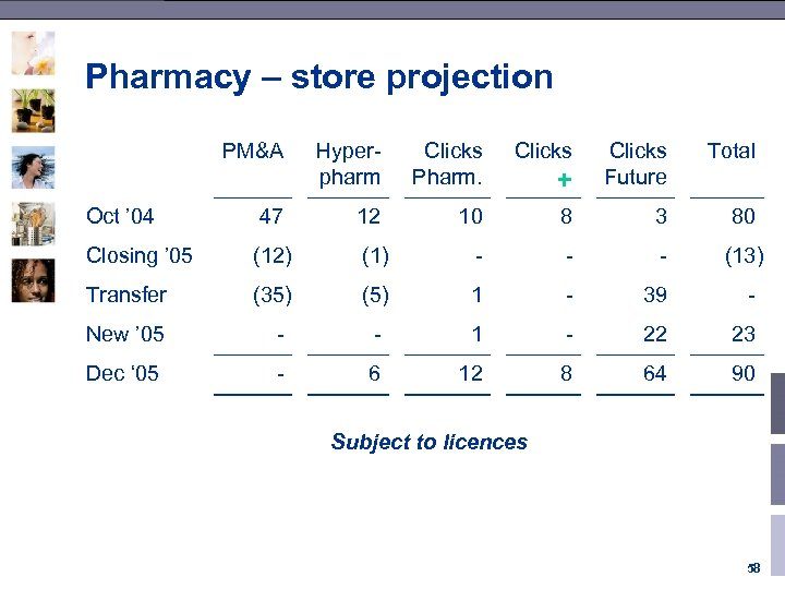 Pharmacy – store projection PM&A Oct ' 04 47 Hyperpharm Clicks Pharm. Clicks Total