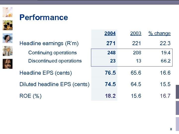 Performance 2004 2003 % change 271 22. 3 248 208 19. 4 23 13