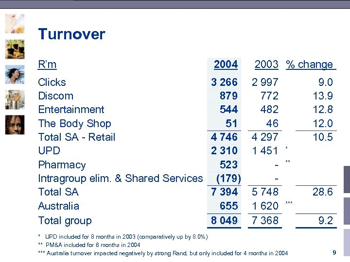 Turnover R'm 2004 2003 % change Clicks Discom Entertainment The Body Shop Total SA