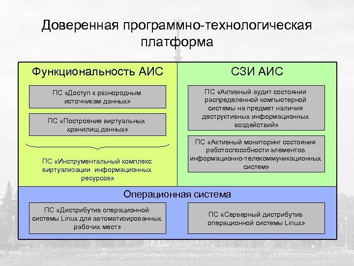 Доверенная программно-технологическая платформа Функциональность АИС СЗИ АИС ПС «Доступ к разнородным источникам данных» ПС
