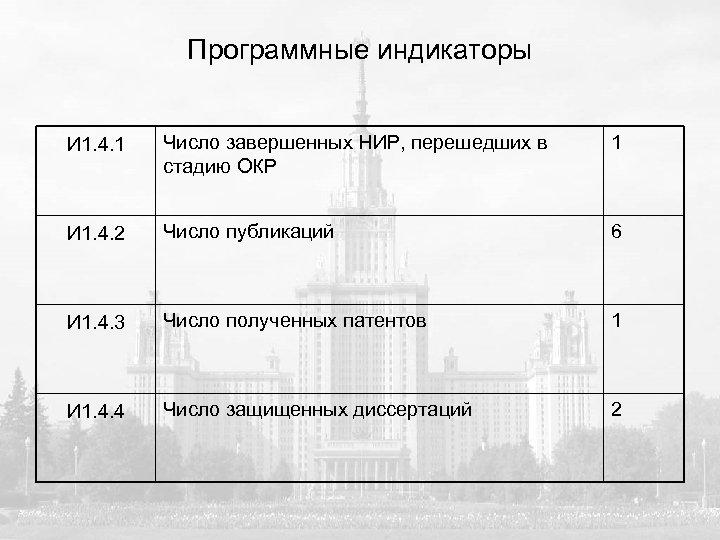 Программные индикаторы И 1. 4. 1 Число завершенных НИР, перешедших в стадию ОКР 1