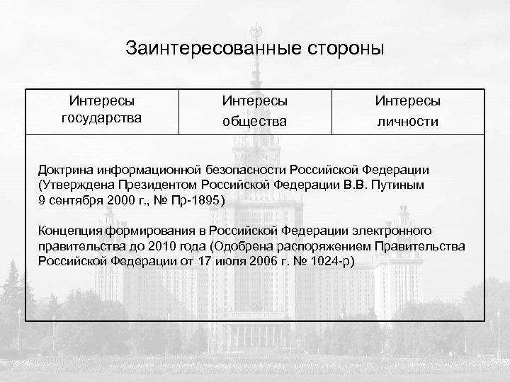 Заинтересованные стороны Интересы государства Интересы общества Интересы личности Доктрина информационной безопасности Российской Федерации (Утверждена