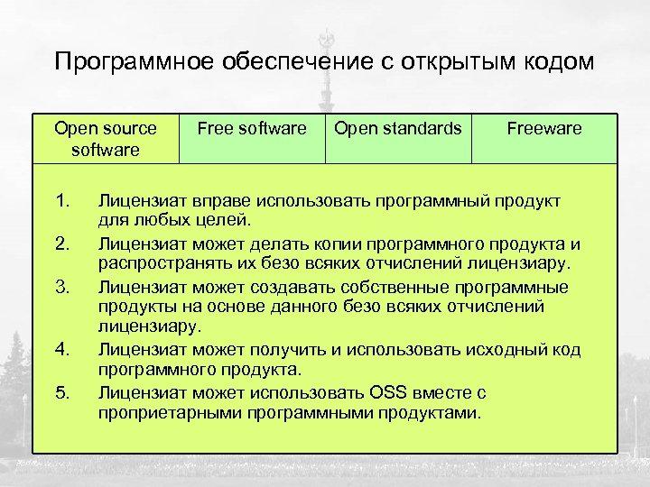 Программное обеспечение с открытым кодом Open source software 1. 2. 3. 4. 5. Free