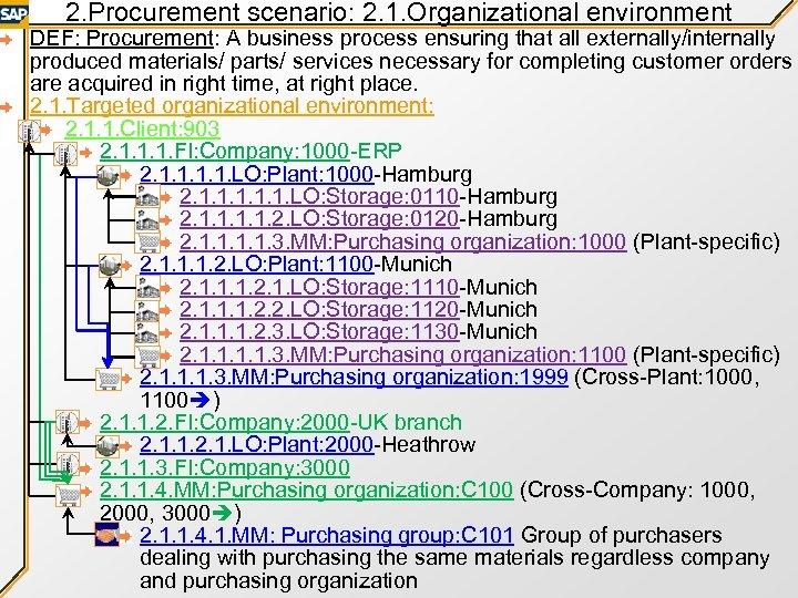 2. Procurement scenario: 2. 1. Organizational environment DEF: Procurement: A business process ensuring that