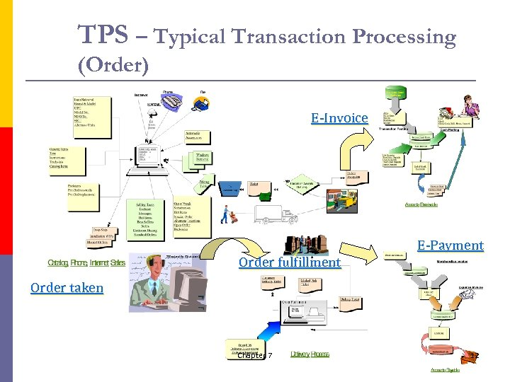TPS – Typical Transaction Processing (Order) E-Invoice Order fulfillment E-Payment Order taken Chapter 7