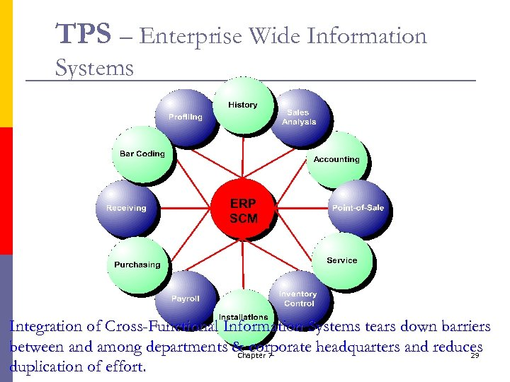 TPS – Enterprise Wide Information Systems ERP SCM Integration of Cross-Functional Information Systems tears