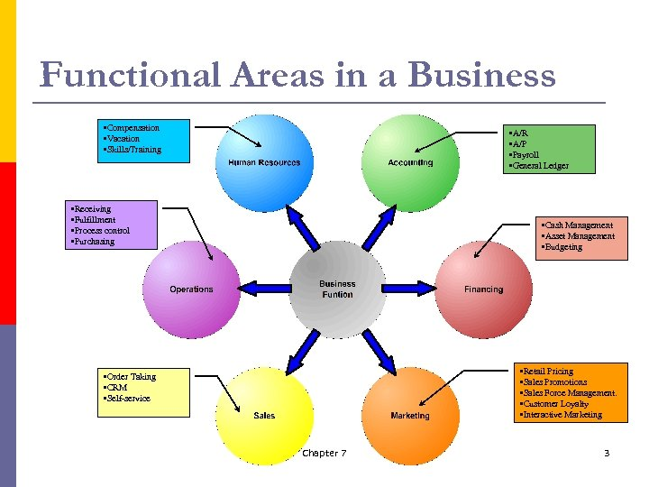 Functional Areas in a Business • Compensation • Vacation • Skills/Training • A/R •