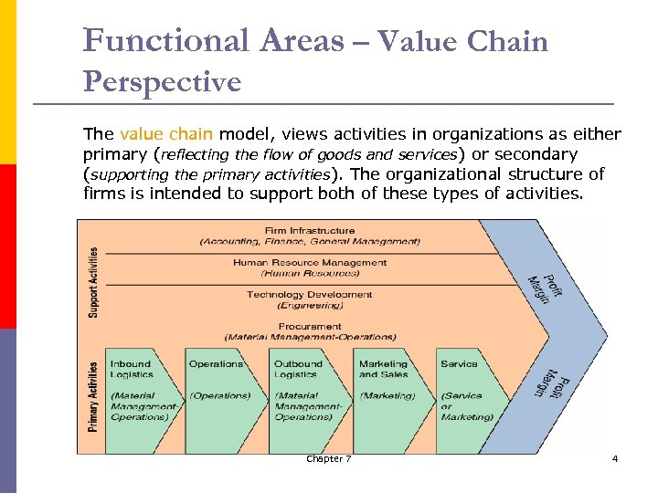 Functional Areas – Value Chain Perspective The value chain model, views activities in organizations