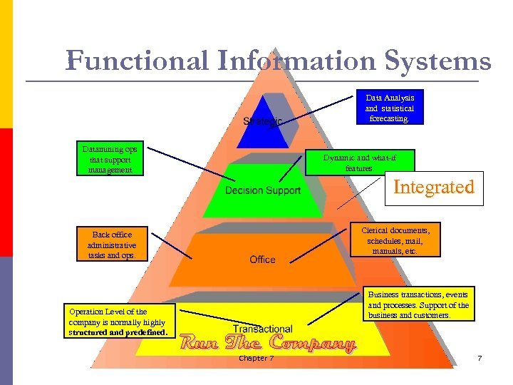 Functional Information Systems Data Analysis and statistical forecasting. Datamining ops that support management Dynamic