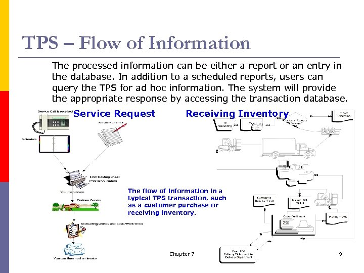 TPS – Flow of Information The processed information can be either a report or