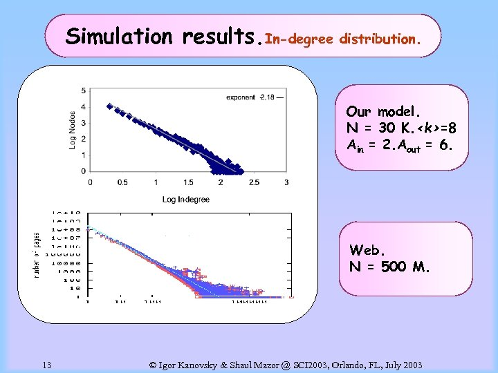 Simulation results. In-degree distribution. Our model. N = 30 K. <k>=8 Ain = 2.