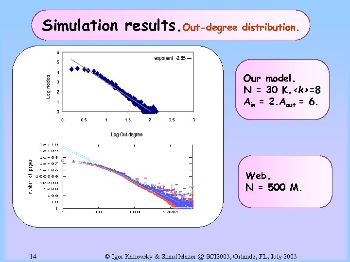 Simulation results. Out-degree distribution. Our model. N = 30 K. <k>=8 Ain = 2.