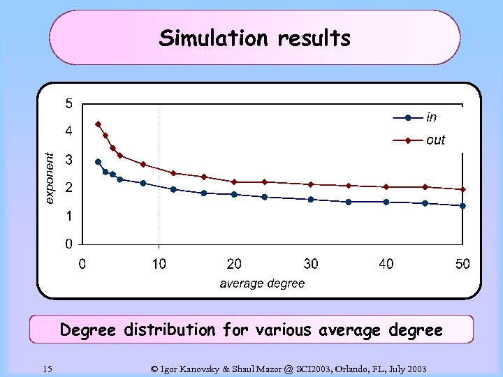 Simulation results Degree distribution for various average degree 15 © Igor Kanovsky & Shaul