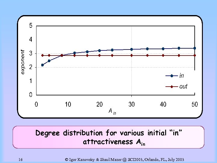 "Degree distribution for various initial ""in"" attractiveness Ain 16 © Igor Kanovsky & Shaul"
