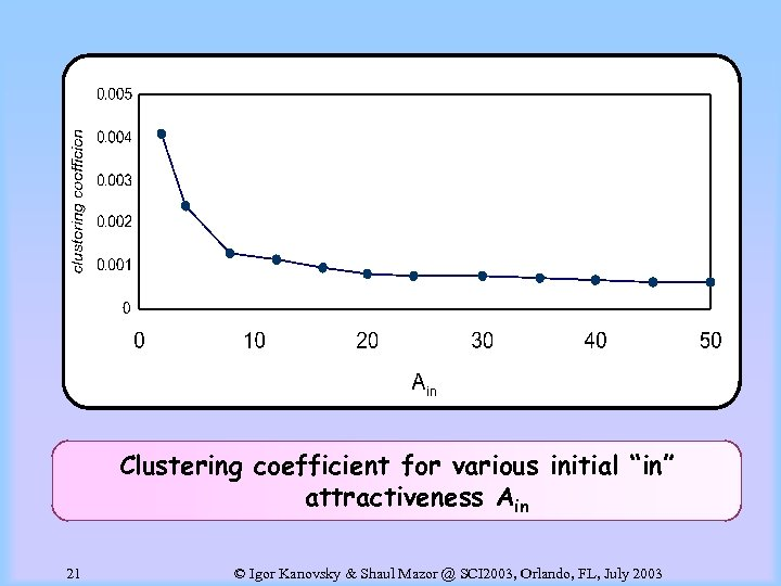 "Clustering coefficient for various initial ""in"" attractiveness Ain 21 © Igor Kanovsky & Shaul"