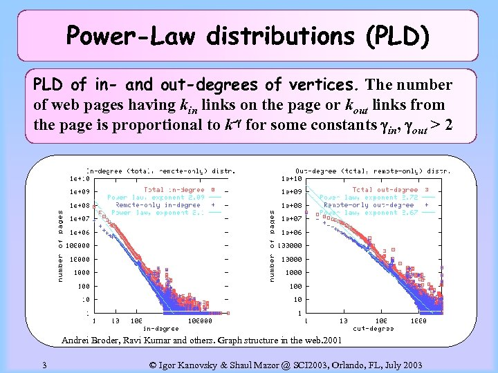 Power-Law distributions (PLD) PLD of in- and out-degrees of vertices. The number of web