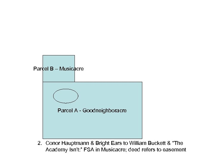 Parcel B – Musicacre Parcel A - Goodneighboracre 2. Conor Hauptmann & Bright Ears