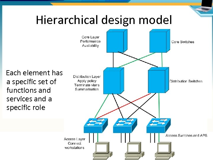Hierarchical design model Each element has a specific set of functions and services and