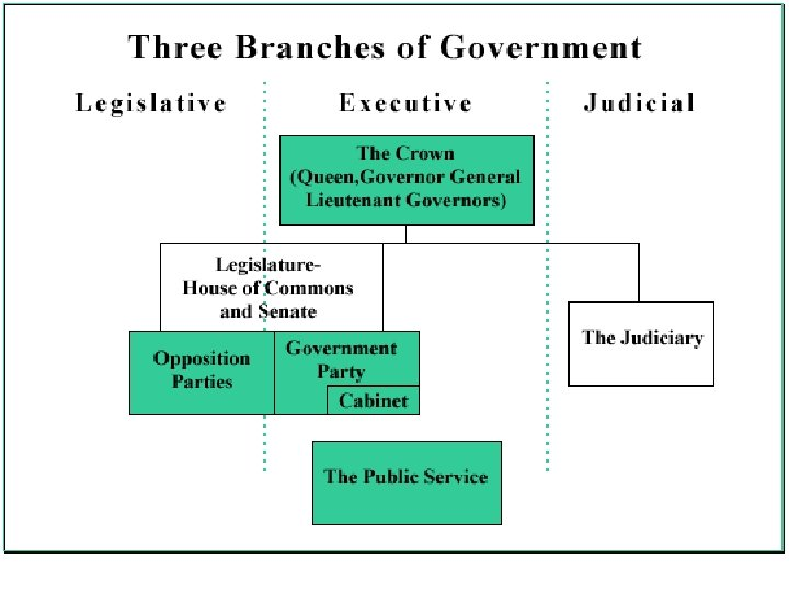 What Are the Functions of Government? • Legislative - concerned with making laws or